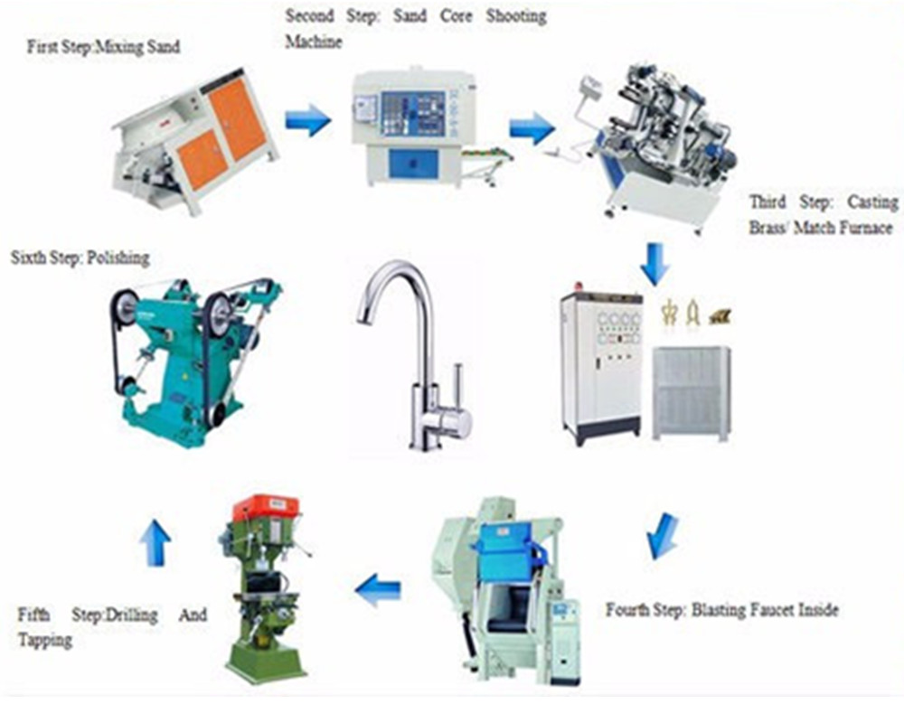 Complete Faucet Making Machine